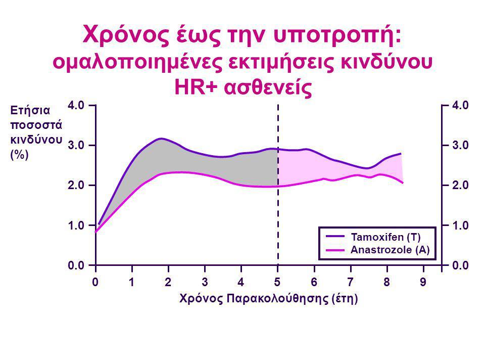 Χρόνος έως την υποτροπή: ομαλοποιημένες εκτιμήσεις κινδύνου HR+ ασθενείς Ετήσια ποσοστά κινδύνου (%) 4.0 3.0 2.0 1.0 0.0 4.0 3.0 2.0 1.0 0.0 0123456789 Χρόνος Παρακολούθησης (έτη) Tamoxifen (T) Anastrozole (A)