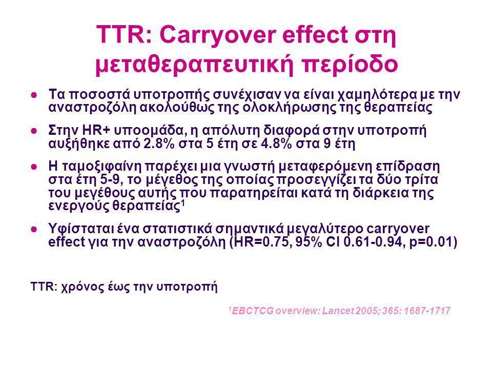 TTR: Carryover effect στη μεταθεραπευτική περίοδο ●Τα ποσοστά υποτροπής συνέχισαν να είναι χαμηλότερα με την αναστροζόλη ακολούθως της ολοκλήρωσης της θεραπείας ●Στην HR+ υποομάδα, η απόλυτη διαφορά στην υποτροπή αυξήθηκε από 2.8% στα 5 έτη σε 4.8% στα 9 έτη ●Η ταμοξιφαίνη παρέχει μια γνωστή μεταφερόμενη επίδραση στα έτη 5-9, το μέγεθος της οποίας προσεγγίζει τα δύο τρίτα του μεγέθους αυτής που παρατηρείται κατά τη διάρκεια της ενεργούς θεραπείας 1 ●Υφίσταται ένα στατιστικά σημαντικά μεγαλύτερο carryover effect για την αναστροζόλη (HR=0.75, 95% CI 0.61-0.94, p=0.01) TTR: χρόνος έως την υποτροπή 1 EBCTCG overview: Lancet 2005; 365: 1687-1717