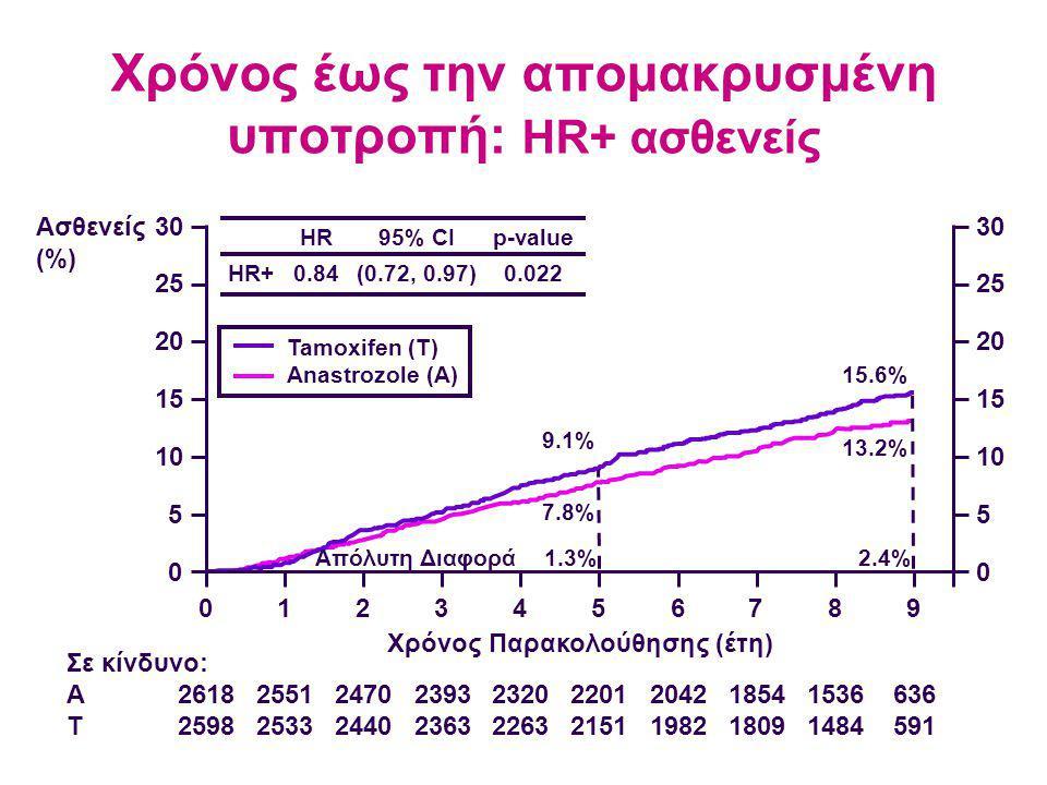 Χρόνος έως την απομακρυσμένη υποτροπή: HR+ ασθενείς 2618 2598 2551 2533 2470 2440 2393 2363 2320 2263 2201 2151 2042 1982 1854 1809 1536 1484 636 591 Σε κίνδυνο: A T Ασθενείς (%) 30 25 20 15 10 5 0 0123456789 30 25 20 15 10 5 0 7.8% 9.1% 13.2% 15.6% Χρόνος Παρακολούθησης (έτη) HR+ HR 0.84 95% CI (0.72, 0.97) p-value 0.022 Απόλυτη Διαφορά1.3%2.4% Tamoxifen (T) Anastrozole (A)