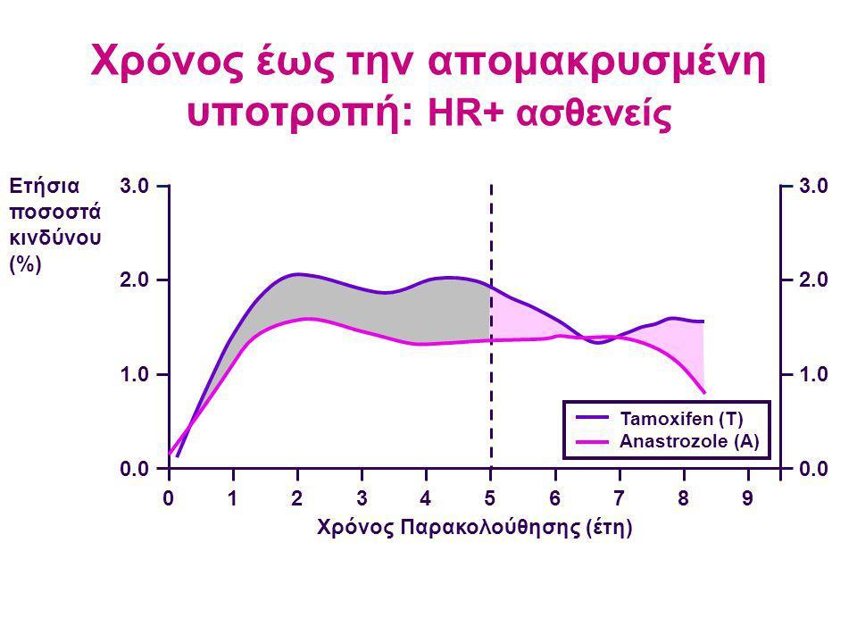Χρόνος έως την απομακρυσμένη υποτροπή: HR+ ασθενείς Ετήσια ποσοστά κινδύνου (%) 3.0 2.0 1.0 0.0 3.0 2.0 1.0 0.0 0123456789 Χρόνος Παρακολούθησης (έτη) Tamoxifen (T) Anastrozole (A)