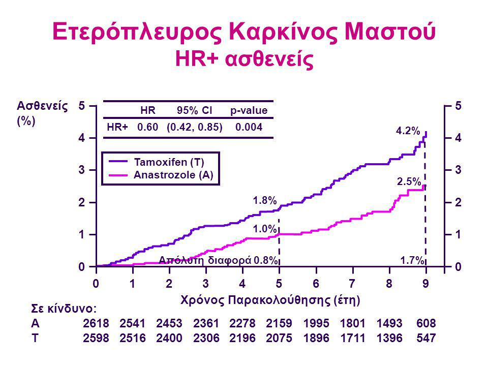 Ετερόπλευρος Καρκίνος Μαστού HR+ ασθενείς Ασθενείς (%) 5 4 3 2 1 0 0123456789 5 4 3 2 1 0 1.0% 1.8% 2.5% 4.2% Χρόνος Παρακολούθησης (έτη) HR+ HR 0.60 95% CI (0.42, 0.85) p-value 0.004 Απόλυτη διαφορά0.8%1.7% 2618 2598 2541 2516 2453 2400 2361 2306 2278 2196 2159 2075 1995 1896 1801 1711 1493 1396 608 547 Σε κίνδυνο: A T Tamoxifen (T) Anastrozole (A)
