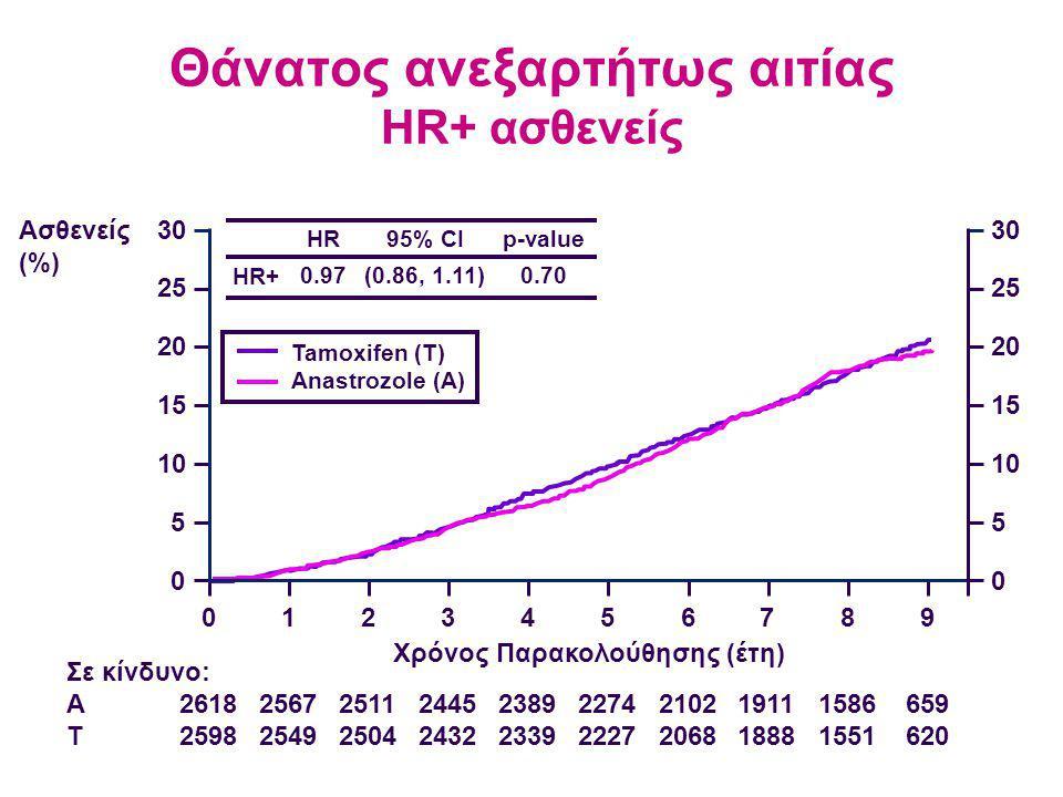 Θάνατος ανεξαρτήτως αιτίας HR+ ασθενείς 2618 2598 2567 2549 2511 2504 2445 2432 2389 2339 2274 2227 2102 2068 1911 1888 1586 1551 659 620 Σε κίνδυνο: A T Ασθενείς (%) 30 25 20 15 10 5 0 0123456789 30 25 20 15 10 5 0 Χρόνος Παρακολούθησης (έτη) HR+ HR 0.97 95% CI (0.86, 1.11) p-value 0.70 Tamoxifen (T) Anastrozole (A)