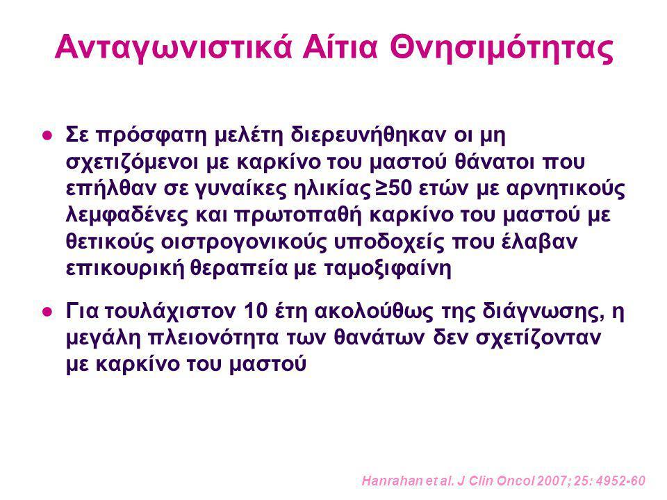 Ανταγωνιστικά Αίτια Θνησιμότητας ●Σε πρόσφατη μελέτη διερευνήθηκαν οι μη σχετιζόμενοι με καρκίνο του μαστού θάνατοι που επήλθαν σε γυναίκες ηλικίας ≥50 ετών με αρνητικούς λεμφαδένες και πρωτοπαθή καρκίνο του μαστού με θετικούς οιστρογονικούς υποδοχείς που έλαβαν επικουρική θεραπεία με ταμοξιφαίνη ●Για τουλάχιστον 10 έτη ακολούθως της διάγνωσης, η μεγάλη πλειονότητα των θανάτων δεν σχετίζονταν με καρκίνο του μαστού Hanrahan et al.