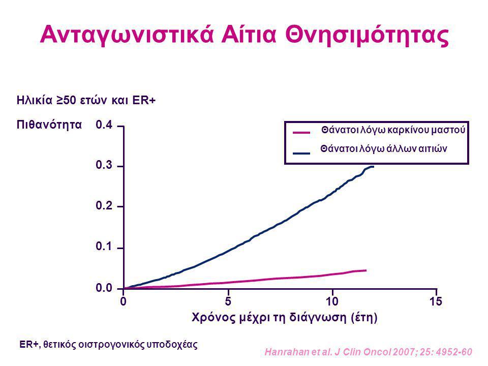 Ανταγωνιστικά Αίτια Θνησιμότητας Hanrahan et al. J Clin Oncol 2007; 25: 4952-60 Πιθανότητα 10150 0.0 0.1 0.2 0.3 0.4 5 Χρόνος μέχρι τη διάγνωση (έτη)