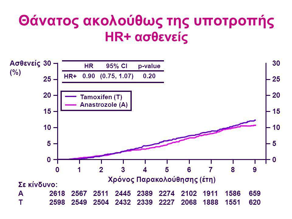 Θάνατος ακολούθως της υποτροπής HR+ ασθενείς 2618 2598 2567 2549 2511 2504 2445 2432 2389 2339 2274 2227 2102 2068 1911 1888 1586 1551 659 620 Σε κίνδυνο: A T Ασθενείς (%) 30 25 20 15 10 5 0 0123456789 30 25 20 15 10 5 0 Χρόνος Παρακολούθησης (έτη) HR+ HR 0.90 95% CI (0.75, 1.07) p-value 0.20 Tamoxifen (T) Anastrozole (A)