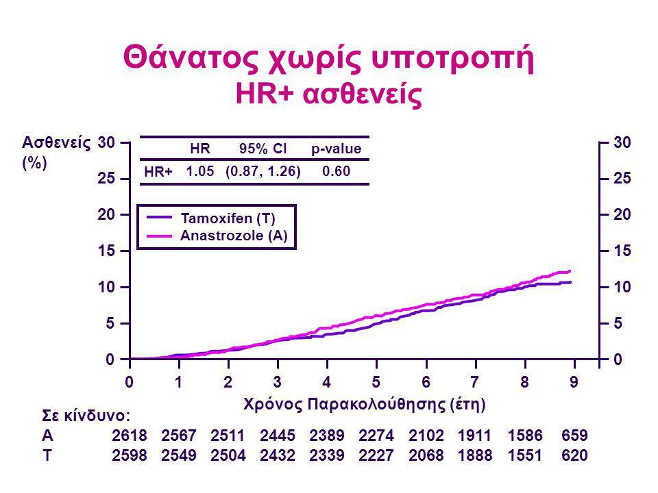 Θάνατος χωρίς υποτροπή HR+ ασθενείς 2618 2598 2567 2549 2511 2504 2445 2432 2389 2339 2274 2227 2102 2068 1911 1888 1586 1551 659 620 Σε κίνδυνο: A T Ασθενείς (%) 30 25 20 15 10 5 0 0123456789 30 25 20 15 10 5 0 Χρόνος Παρακολούθησης (έτη) HR+ HR 1.05 95% CI (0.87, 1.26) p-value 0.60 Tamoxifen (T) Anastrozole (A)