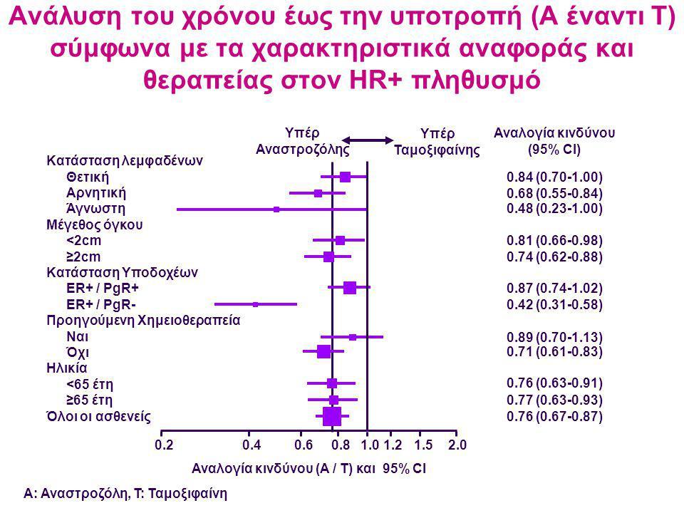 Α: Αναστροζόλη, T: Ταμοξιφαίνη 0.84 (0.70-1.00) 0.48 (0.23-1.00) 0.68 (0.55-0.84) 0.81 (0.66-0.98) 0.74 (0.62-0.88) 0.71 (0.61-0.83) 0.89 (0.70-1.13) 0.42 (0.31-0.58) 0.87 (0.74-1.02) 0.76 (0.63-0.91) 0.77 (0.63-0.93) 0.76 (0.67-0.87) Υπέρ Αναστροζόλης Υπέρ Ταμοξιφαίνης 0.20.40.60.81.01.21.52.0 Αναλογία κινδύνου (A / T) και 95% CI Αναλογία κινδύνου (95% CI) Κατάσταση λεμφαδένων Θετική Αρνητική Άγνωστη Μέγεθος όγκου <2cm ≥2cm Κατάσταση Υποδοχέων ER+ / PgR+ ER+ / PgR- Προηγούμενη Χημειοθεραπεία Ναι Όχι Ηλικία <65 έτη ≥65 έτη Όλοι οι ασθενείς Ανάλυση του χρόνου έως την υποτροπή (A έναντι T) σύμφωνα με τα χαρακτηριστικά αναφοράς και θεραπείας στον HR+ πληθυσμό