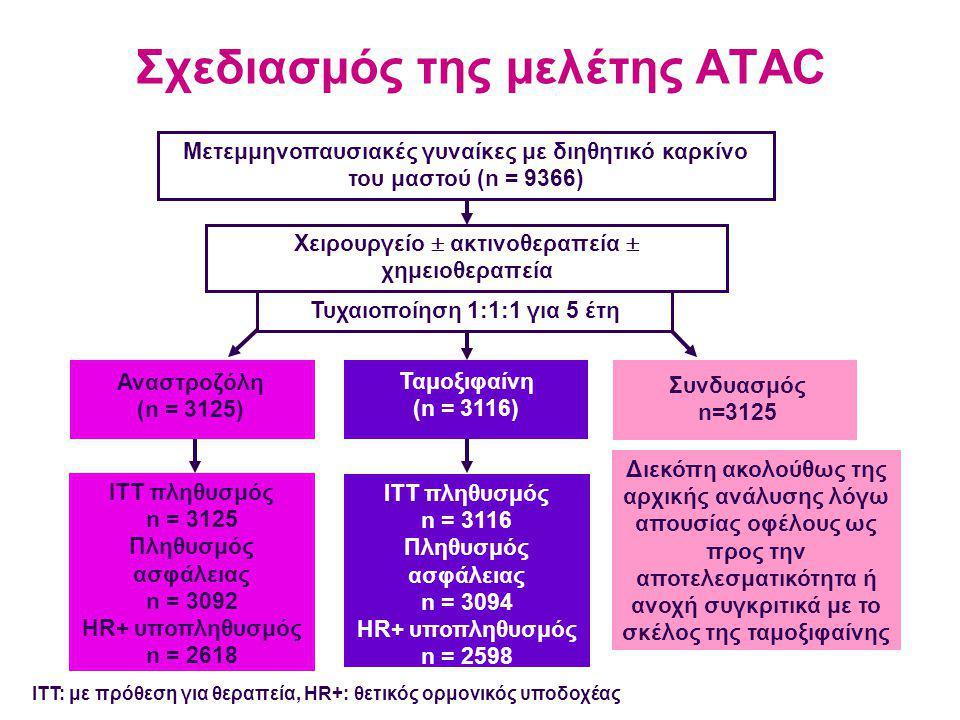 Σχεδιασμός της μελέτης ATAC Ταμοξιφαίνη (n = 3116) ITT πληθυσμός n = 3125 Πληθυσμός ασφάλειας n = 3092 HR+ υποπληθυσμός n = 2618 ITT πληθυσμός n = 3116 Πληθυσμός ασφάλειας n = 3094 HR+ υποπληθυσμός n = 2598 ITT: με πρόθεση για θεραπεία, HR+: θετικός ορμονικός υποδοχέας Αναστροζόλη (n = 3125) Συνδυασμός n=3125 Διεκόπη ακολούθως της αρχικής ανάλυσης λόγω απουσίας οφέλους ως προς την αποτελεσματικότητα ή ανοχή συγκριτικά με το σκέλος της ταμοξιφαίνης Μετεμμηνοπαυσιακές γυναίκες με διηθητικό καρκίνο του μαστού (n = 9366) Χειρουργείο  ακτινοθεραπεία  χημειοθεραπεία Τυχαιοποίηση 1:1:1 για 5 έτη