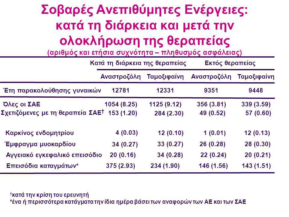 † κατά την κρίση του ερευνητή *ένα ή περισσότερα κατάγματα την ίδια ημέρα βάσει των αναφορών των ΑΕ και των ΣΑΕ Σοβαρές Ανεπιθύμητες Ενέργειες: κατά τη διάρκεια και μετά την ολοκλήρωση της θεραπείας (αριθμός και ετήσια συχνότητα – πληθυσμός ασφάλειας) Έτη παρακολούθησης γυναικών Όλες οι ΣΑΕ Κατά τη διάρκεια της θεραπείας Αναστροζόλη 12781 1054 (8.25) Εκτός θεραπείας Ταμοξιφαίνη 12331 1125 (9.12) Αναστροζόλη 9351 356 (3.81) Ταμοξιφαίνη 9448 339 (3.59) Σχετιζόμενες με τη θεραπεία ΣΑΕ † 153 (1.20) 284 (2.30) 49 (0.52)57 (0.60) Καρκίνος ενδομητρίου 4 (0.03) 12 (0.10)1 (0.01)12 (0.13) Έμφραγμα μυοκαρδίου 34 (0.27) 33 (0.27)26 (0.28)28 (0.30) Αγγειακό εγκεφαλικό επεισόδιο 20 (0.16) 34 (0.28)22 (0.24)20 (0.21) Επεισόδια καταγμάτων* 375 (2.93) 234 (1.90)146 (1.56)143 (1.51)