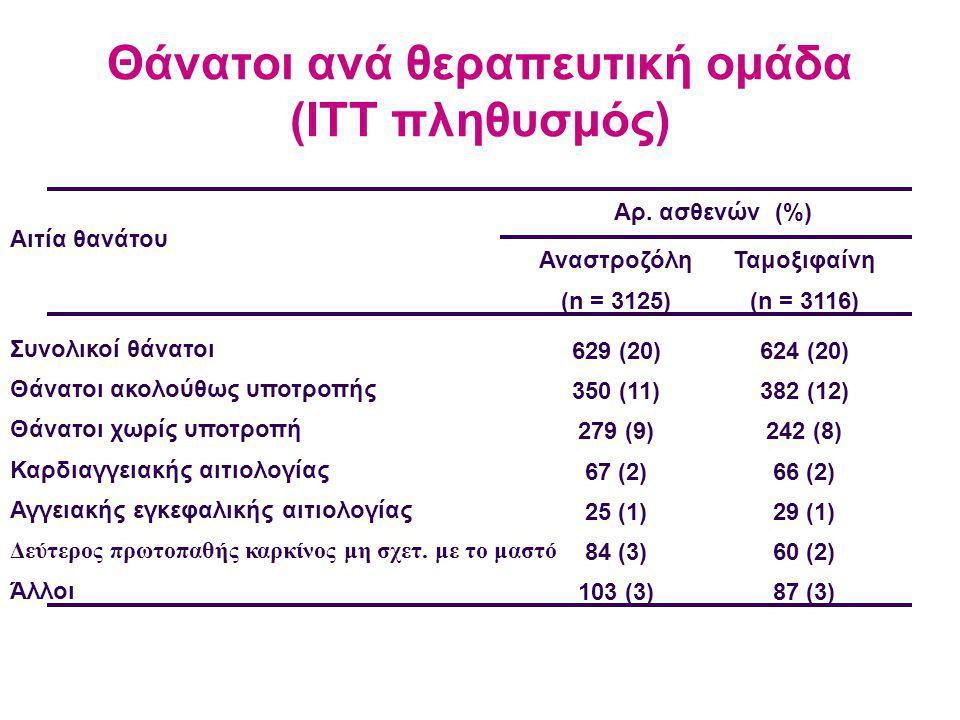 Θάνατοι ανά θεραπευτική ομάδα (ITT πληθυσμός) Αιτία θανάτου Συνολικοί θάνατοι Θάνατοι ακολούθως υποτροπής Θάνατοι χωρίς υποτροπή Καρδιαγγειακής αιτιολογίας Αγγειακής εγκεφαλικής αιτιολογίας Δεύτερος πρωτοπαθής καρκίνος μη σχετ.