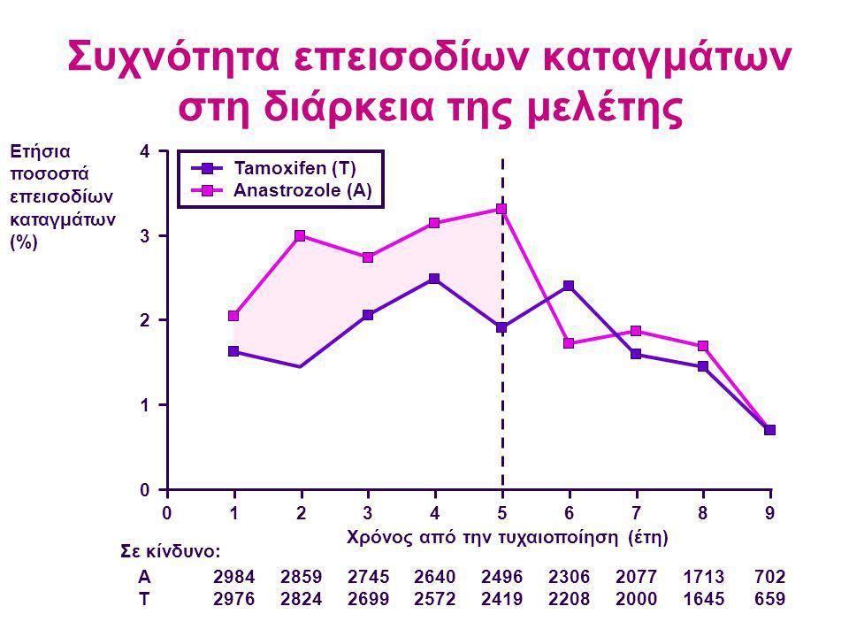 Συχνότητα επεισοδίων καταγμάτων στη διάρκεια της μελέτης 2984 2976 Σε κίνδυνο: ATAT 2859 2824 2745 2699 2640 2572 2496 2419 2306 2208 2077 2000 1713 1645 702 659 Χρόνος από την τυχαιοποίηση (έτη) Ετήσια ποσοστά επεισοδίων καταγμάτων (%) Tamoxifen (T) Anastrozole (A) 0123456789 0 2 3 4 1