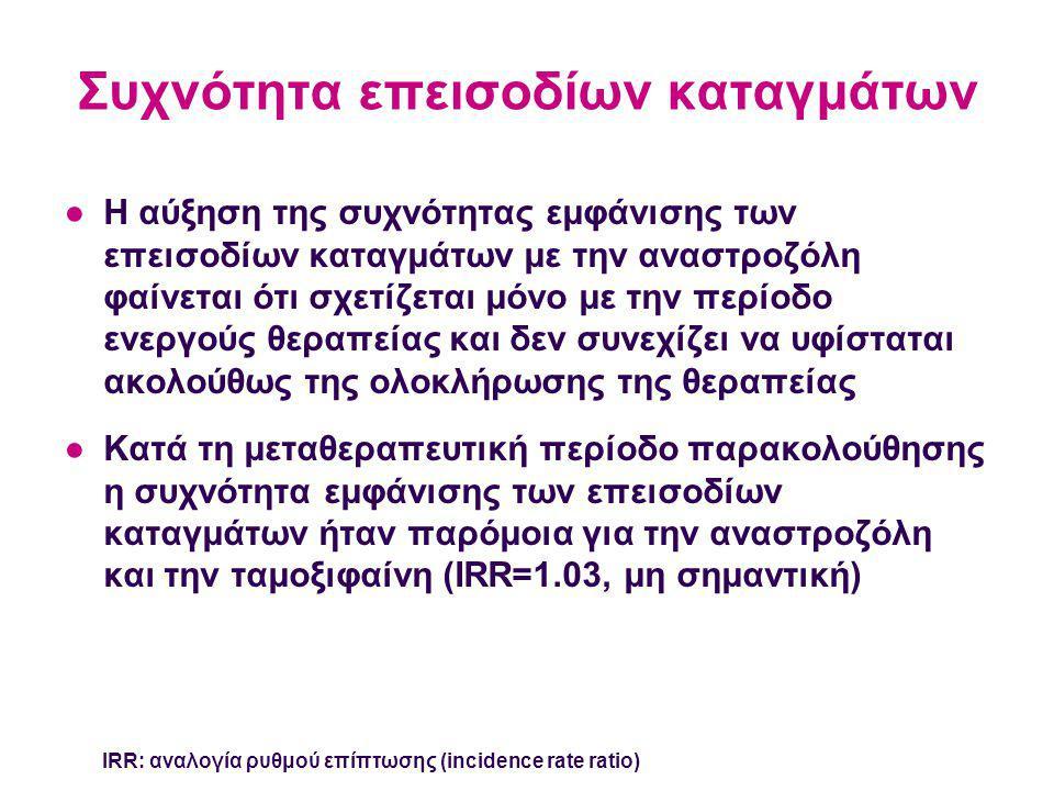 Συχνότητα επεισοδίων καταγμάτων ●Η αύξηση της συχνότητας εμφάνισης των επεισοδίων καταγμάτων με την αναστροζόλη φαίνεται ότι σχετίζεται μόνο με την περίοδο ενεργούς θεραπείας και δεν συνεχίζει να υφίσταται ακολούθως της ολοκλήρωσης της θεραπείας ●Κατά τη μεταθεραπευτική περίοδο παρακολούθησης η συχνότητα εμφάνισης των επεισοδίων καταγμάτων ήταν παρόμοια για την αναστροζόλη και την ταμοξιφαίνη (IRR=1.03, μη σημαντική) IRR: αναλογία ρυθμού επίπτωσης (incidence rate ratio)