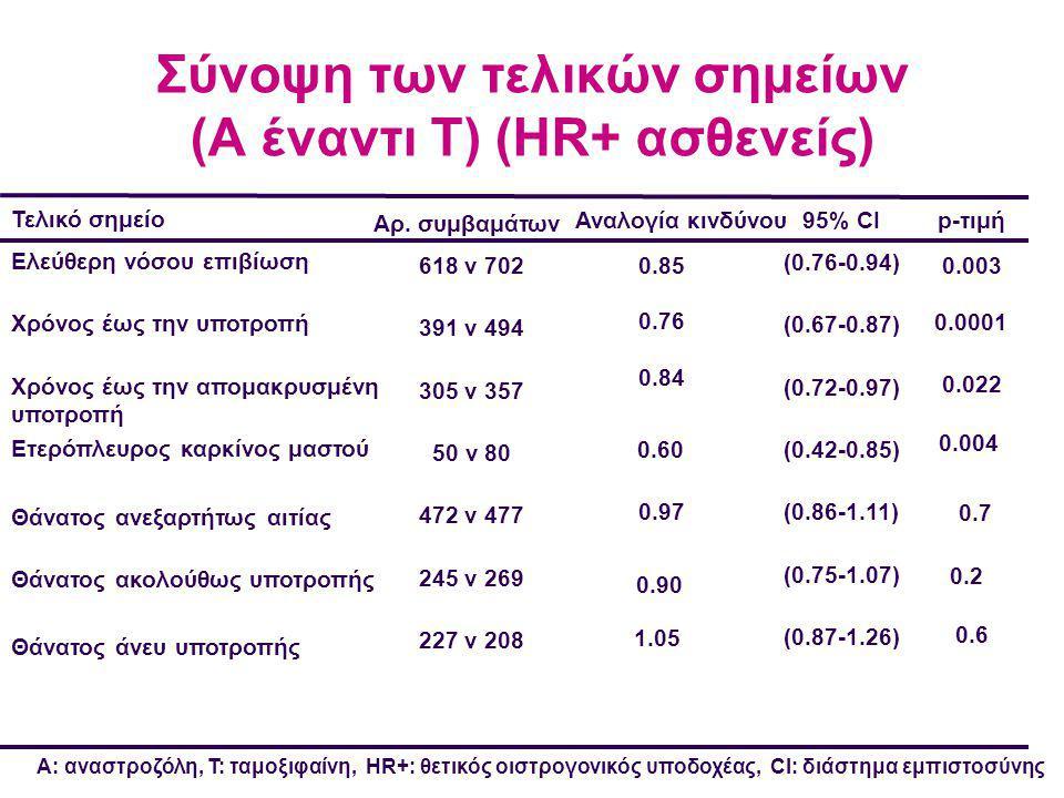 Σύνοψη των τελικών σημείων (A έναντι T) (HR+ ασθενείς) Τελικό σημείο Ελεύθερη νόσου επιβίωση Χρόνος έως την υποτροπή Χρόνος έως την απομακρυσμένη υποτροπή Ετερόπλευρος καρκίνος μαστού Θάνατος ανεξαρτήτως αιτίας Θάνατος ακολούθως υποτροπής Θάνατος άνευ υποτροπής Αρ.