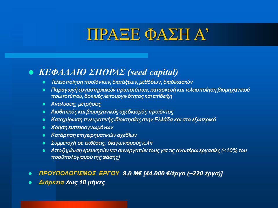 ΠΡΑΞΕ ΦΑΣΗ Α' ΚΕΦΑΛΑΙΟ ΣΠΟΡΑΣ (seed capital) Τελειοποίηση προϊόντων, διατάξεων, μεθόδων, διαδικασιών Παραγωγή εργαστηριακών πρωτοτύπων, κατασκευή και τελειοποίηση βιομηχανικού πρωτοτύπου, δοκιμές λειτουργικότητας και επίδειξη Αναλύσεις, μετρήσεις Αισθητικός και βιομηχανικός σχεδιασμός προϊόντος Κατοχύρωση πνευματικής ιδιοκτησίας στην Ελλάδα και στο εξωτερικό Χρήση εμπειρογνωμόνων Κατάρτιση επιχειρηματικών σχεδίων Συμμετοχή σε εκθέσεις, διαγωνισμούς κ.λπ Αποζημίωση ερευνητών και συνεργατών τους για τις ανωτέρω εργασίες (<10% του προϋπολογισμού της φάσης) ΠΡΟΥΠΟΛΟΓΙΣΜΟΣ ΕΡΓΟΥ 9,0 Μ€ [44.000 €/έργο (~220 έργα)] Διάρκεια έως 18 μήνες