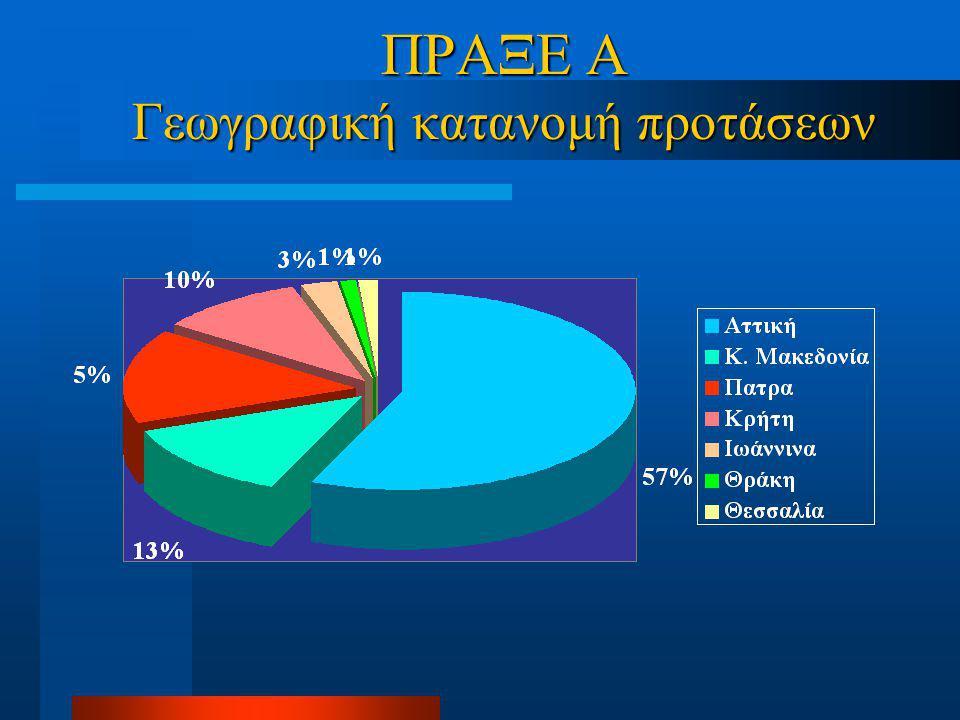 ΠΡΑΞΕ Α Γεωγραφική κατανομή προτάσεων
