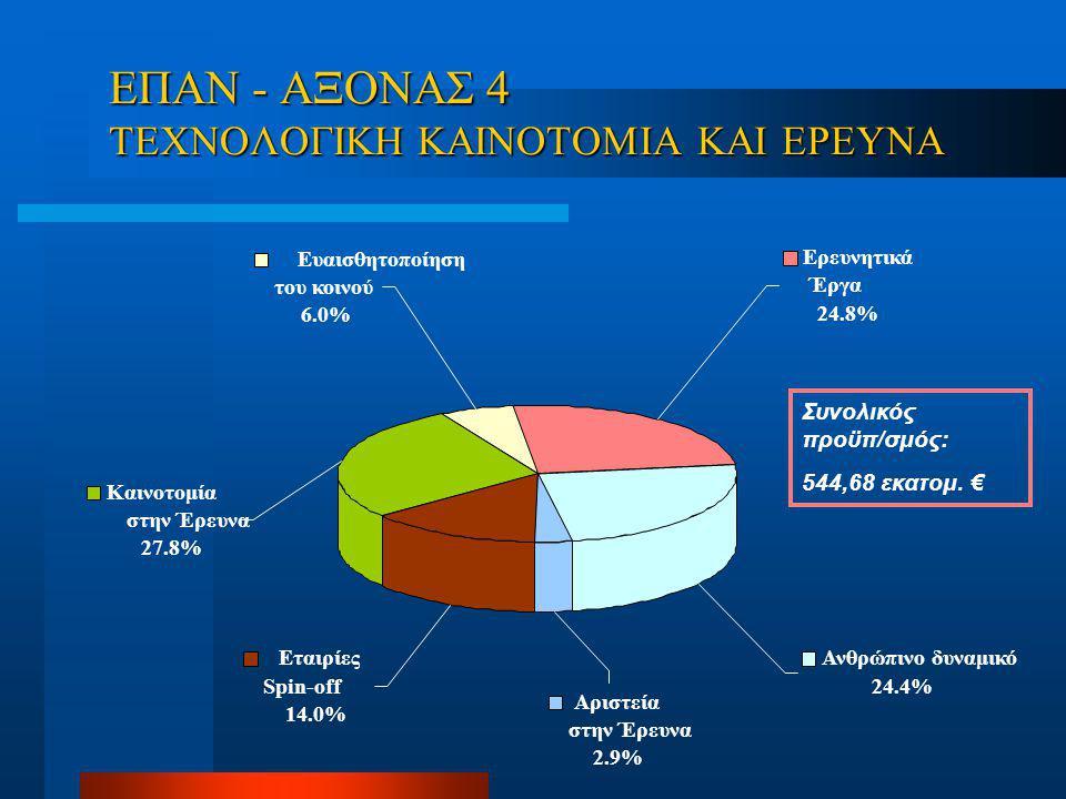 ΕΠΑN - ΑΞΟΝΑΣ 4 ΤΕΧΝΟΛΟΓΙΚΗ ΚΑΙΝΟΤΟΜΙΑ ΚΑΙ ΕΡΕΥΝΑ Εταιρίες Spin-off 14.0% Αριστεία στην Έρευνα 2.9% Καινοτομία στην Έρευνα 27.8% Ευαισθητοποίηση του κοινού 6.0% Ερευνητικά Έργα 24.8% Ανθρώπινο δυναμικό 24.4% Συνολικός προϋπ/σμός: 544,68 εκατομ.