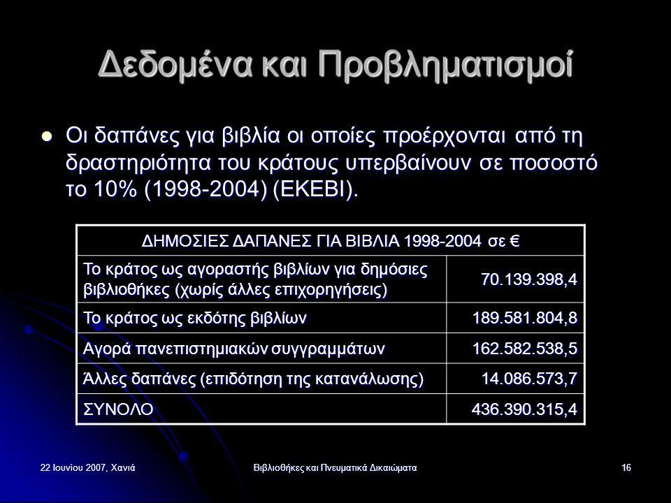 22 Ιουνίου 2007, ΧανιάΒιβλιοθήκες και Πνευματικά Δικαιώματα16 Δεδομένα και Προβληματισμοί Οι δαπάνες για βιβλία οι οποίες προέρχονται από τη δραστηριότητα του κράτους υπερβαίνουν σε ποσοστό το 10% (1998-2004) (ΕΚΕΒΙ).