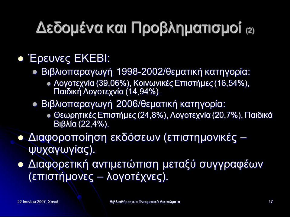 22 Ιουνίου 2007, ΧανιάΒιβλιοθήκες και Πνευματικά Δικαιώματα17 Δεδομένα και Προβληματισμοί (2) Έρευνες ΕΚΕΒΙ: Έρευνες ΕΚΕΒΙ: Βιβλιοπαραγωγή 1998-2002/θεματική κατηγορία: Βιβλιοπαραγωγή 1998-2002/θεματική κατηγορία: Λογοτεχνία (39,06%), Κοινωνικές Επιστήμες (16,54%), Παιδική Λογοτεχνία (14,94%).