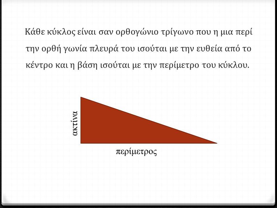 Κάθε κύκλος είναι σαν ορθογώνιο τρίγωνο που η μια περί την ορθή γωνία πλευρά του ισούται με την ευθεία από το κέντρο και η βάση ισούται με την περίμετ
