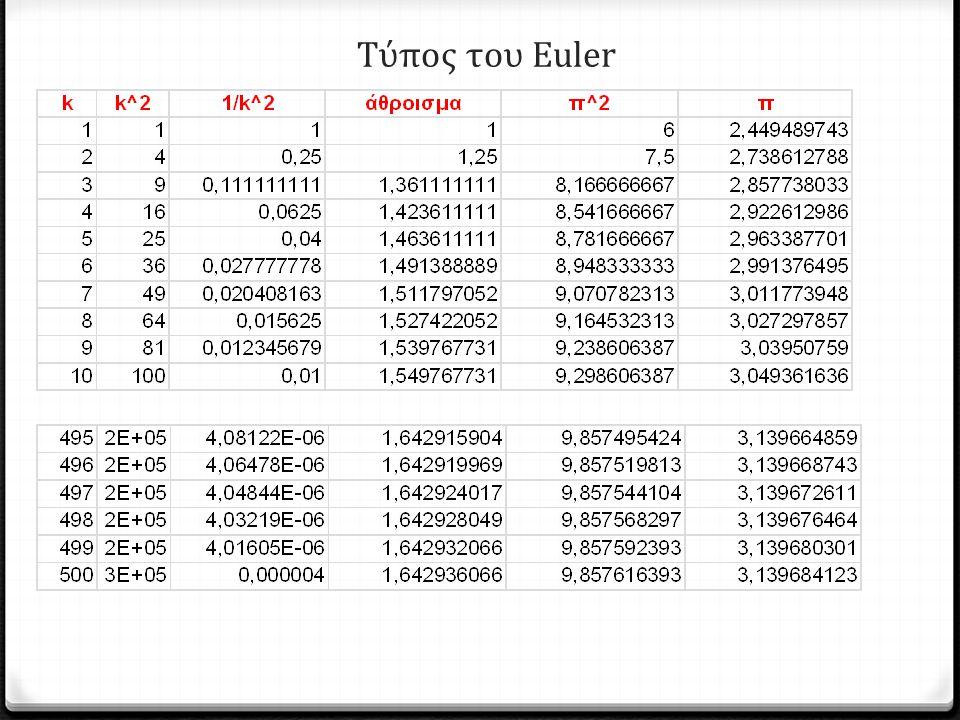Τύπος του Euler