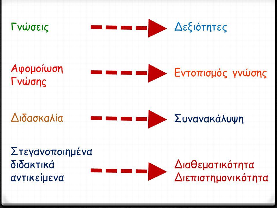 ΓνώσειςΔεξιότητες Αφομοίωση Γνώσης Εντοπισμός γνώσης Διδασκαλία Συνανακάλυψη Στεγανοποιημένα διδακτικά αντικείμενα Διαθεματικότητα Διεπιστημονικότητα