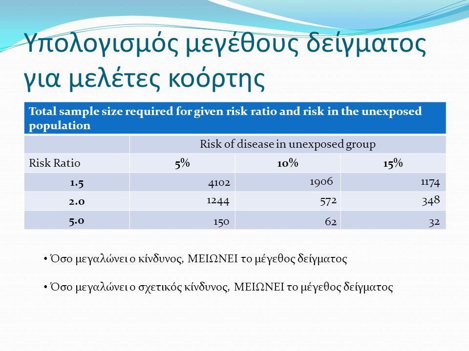 Υπολογισμός μεγέθους δείγματος για μελέτες κοόρτης Total sample size required for given risk ratio and risk in the unexposed population Risk of diseas