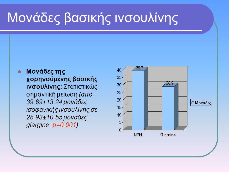 Μονάδες βασικής ινσουλίνης Μονάδες της χορηγούμενης βασικής ινσουλίνης: Στατιστικώς σημαντική μείωση (από 39.69±13.24 μονάδες ισοφανικής ινσουλίνης σε