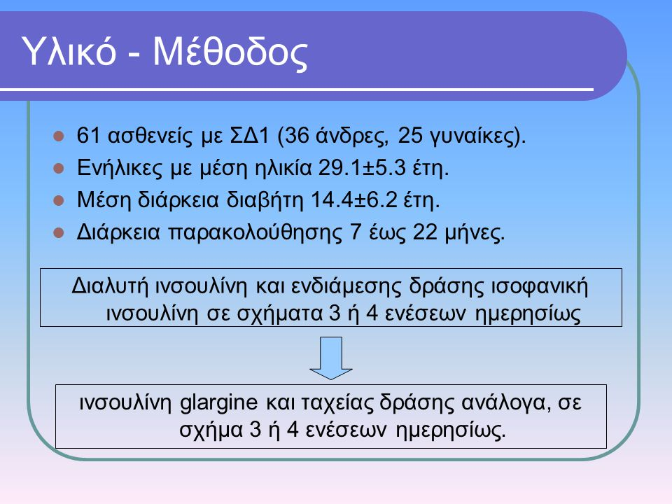 Υλικό - Μέθοδος 61 ασθενείς με ΣΔ1 (36 άνδρες, 25 γυναίκες). Ενήλικες με μέση ηλικία 29.1±5.3 έτη. Μέση διάρκεια διαβήτη 14.4±6.2 έτη. Διάρκεια παρακο
