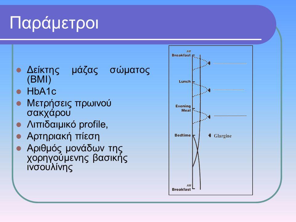 Παράμετροι Δείκτης μάζας σώματος (ΒΜΙ) HbA1c Μετρήσεις πρωινού σακχάρου Λιπιδαιμικό profile, Αρτηριακή πίεση Αριθμός μονάδων της χορηγούμενης βασικής