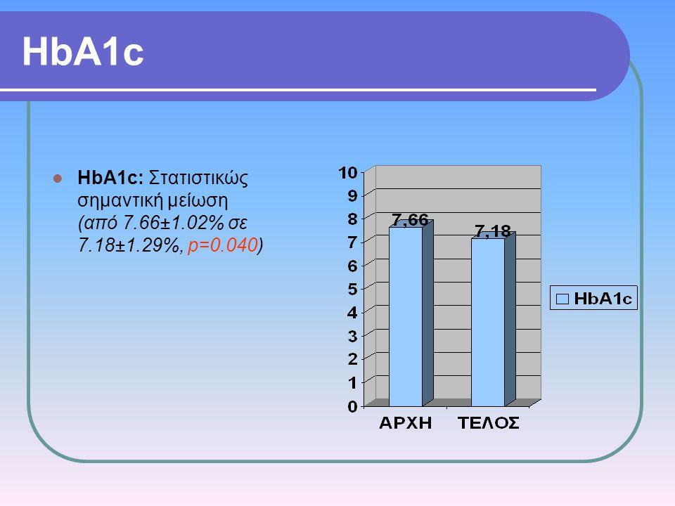 HbA1c HbA1c: Στατιστικώς σημαντική μείωση (από 7.66±1.02% σε 7.18±1.29%, p=0.040)