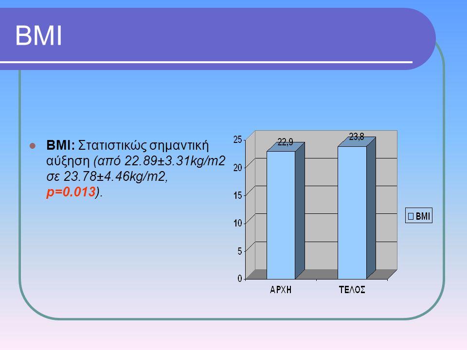 ΒΜΙ BMΙ: Στατιστικώς σημαντική αύξηση (από 22.89±3.31kg/m2 σε 23.78±4.46kg/m2, p=0.013).