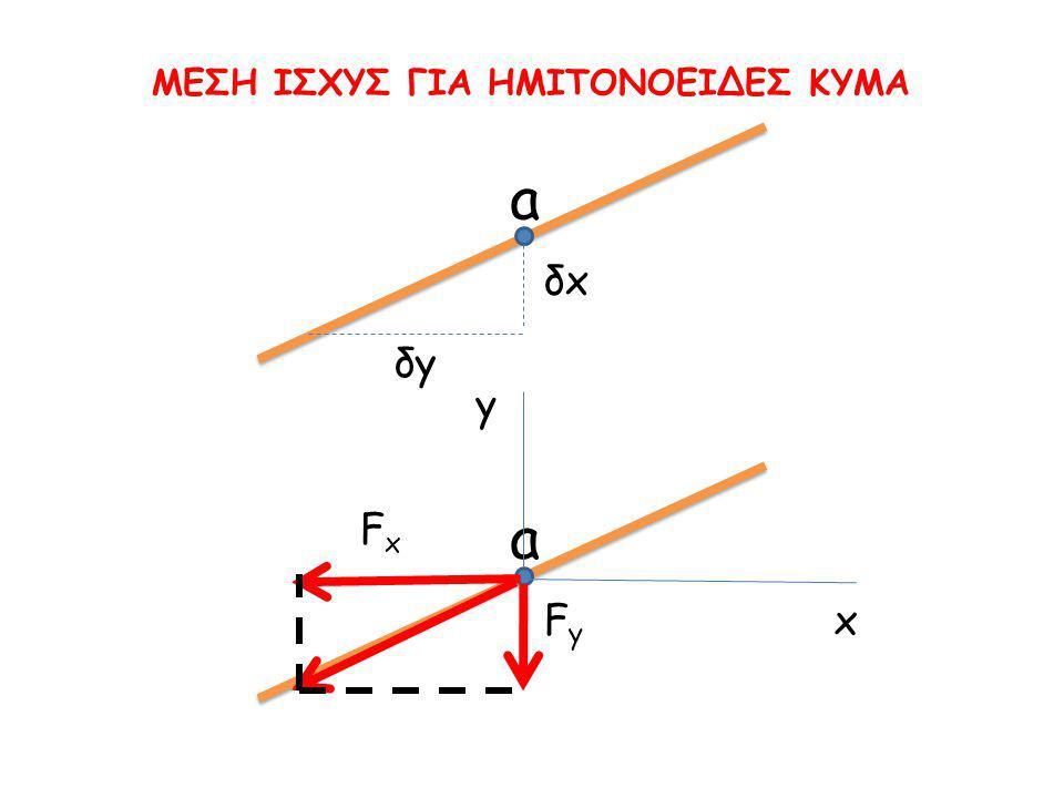 a δxδx δyδy a FyFy FxFx x y
