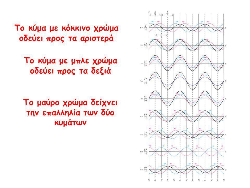 Το κύμα με κόκκινο χρώμα οδεύει προς τα αριστερά Το κύμα με μπλε χρώμα οδεύει προς τα δεξιά Το μαύρο χρώμα δείχνει την επαλληλία των δύο κυμάτων