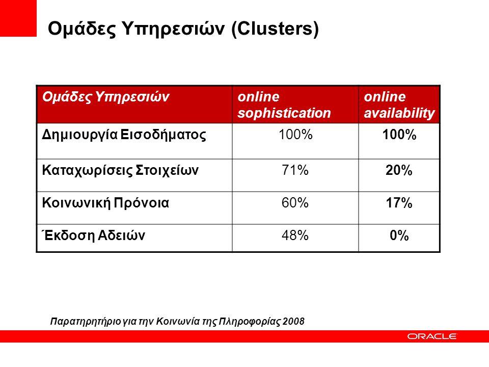 Ομάδες Υπηρεσιών (Clusters) Ομάδες Υπηρεσιώνonline sophistication online availability Δημιουργία Εισοδήματος100% Καταχωρίσεις Στοιχείων71%20% Κοινωνικ