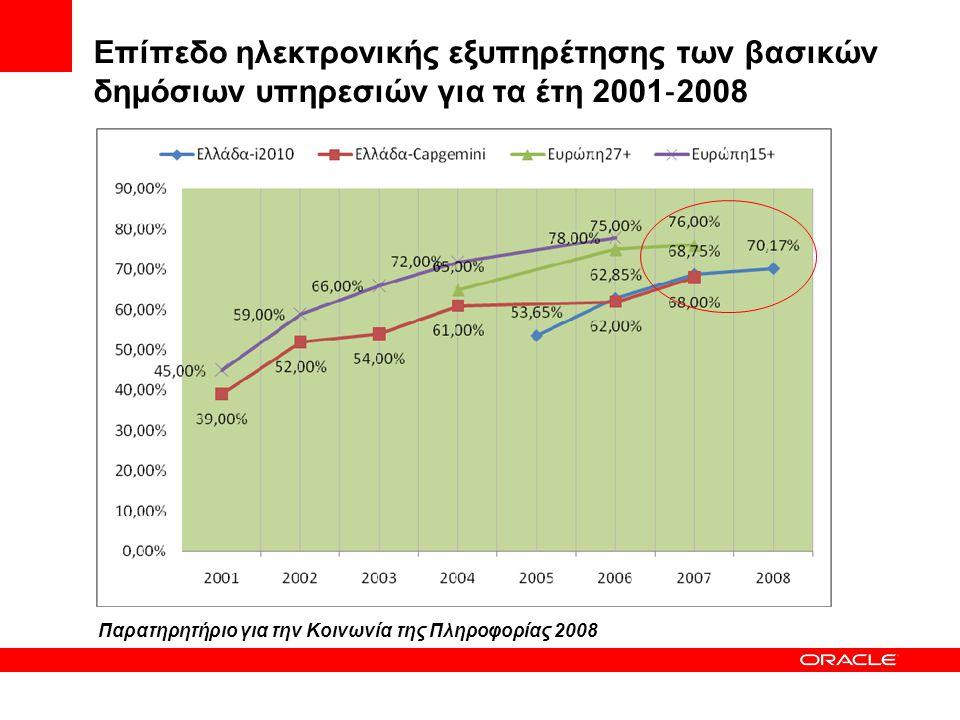 Επίπεδο ηλεκτρονικής εξυπηρέτησης των βασικών δημόσιων υπηρεσιών για τα έτη 2001 ‐ 2008 Παρατηρητήριο για την Κοινωνία της Πληροφορίας 2008