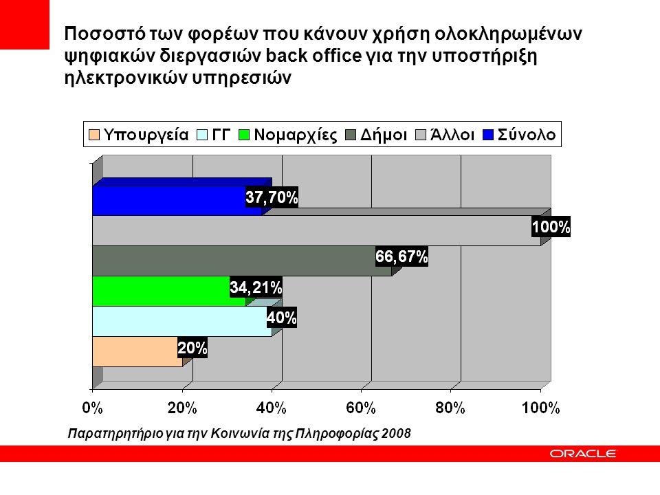 Ποσοστό των φορέων που κάνουν χρήση ολοκληρωμένων ψηφιακών διεργασιών back office για την υποστήριξη ηλεκτρονικών υπηρεσιών Παρατηρητήριο για την Κοιν
