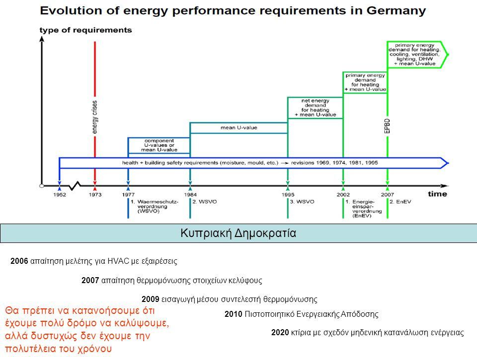 Κυπριακή Δημοκρατία 2006 απαίτηση μελέτης για HVAC με εξαιρέσεις 2007 απαίτηση θερμομόνωσης στοιχείων κελύφους 2009 εισαγωγή μέσου συντελεστή θερμομόνωσης 2010 Πιστοποιητικό Ενεργειακής Απόδοσης 2020 κτίρια με σχεδόν μηδενική κατανάλωση ενέργειας Θα πρέπει να κατανοήσουμε ότι έχουμε πολύ δρόμο να καλύψουμε, αλλά δυστυχώς δεν έχουμε την πολυτέλεια του χρόνου