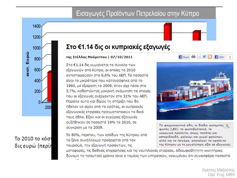 Το 2010 το κόστος εισαγωγής ενεργειακών προϊόντων ήταν της τάξης των 1,3 δις ευρώ (περίπου 20% των συνολικών εισαγωγών της Δημοκρατίας) Χρίστος Μαξούλης Dipl.