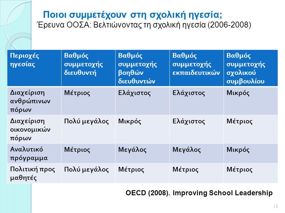 Περιοχές ηγεσίας Βαθμός συμμετοχής διευθυντή Βαθμός συμμετοχής βοηθών διευθυντών Βαθμός συμμετοχής εκπαιδευτικών Βαθμός συμμετοχής σχολικού συμβουλίου