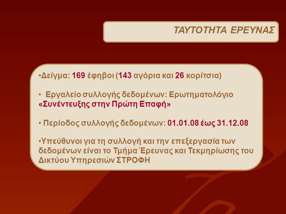 ΤΑΥΤΟΤΗΤΑ ΕΡΕΥΝΑΣ Δείγμα: 169 έφηβοι (143 αγόρια και 26 κορίτσια) Εργαλείο συλλογής δεδομένων: Ερωτηματολόγιο «Συνέντευξης στην Πρώτη Επαφή» Περίοδος συλλογής δεδομένων: 01.01.08 έως 31.12.08 Υπεύθυνοι για τη συλλογή και την επεξεργασία των δεδομένων είναι το Τμήμα Έρευνας και Τεκμηρίωσης του Δικτύου Υπηρεσιών ΣΤΡΟΦΗ