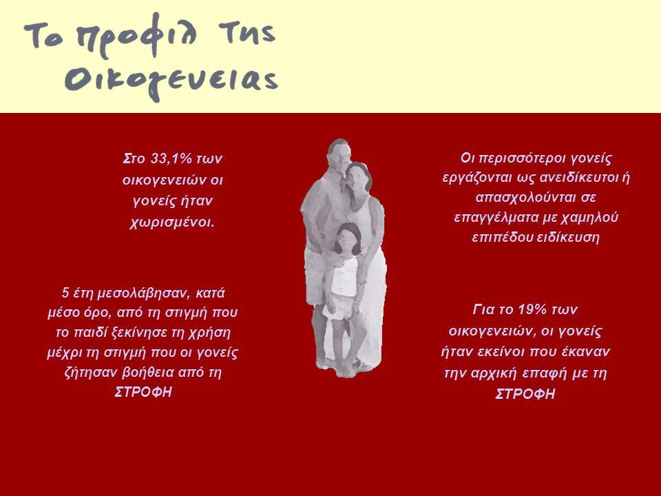 Στο 33,1% των οικογενειών οι γονείς ήταν χωρισμένοι.