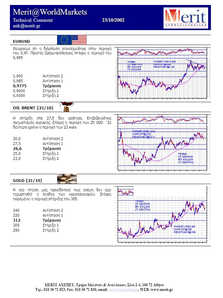 Merit@WorldMarkets 23/10/2002 Technical Comment 23/10/2002 ank@merit.gr EURUSD OIL BRENT [21/10] Η στήριξη στα 27,5 δεν κράτησε.