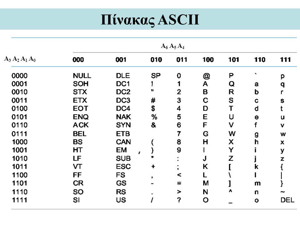 Πίνακας ASCII A 3 A 2 A 1 A 0 A 6 A 5 A 4