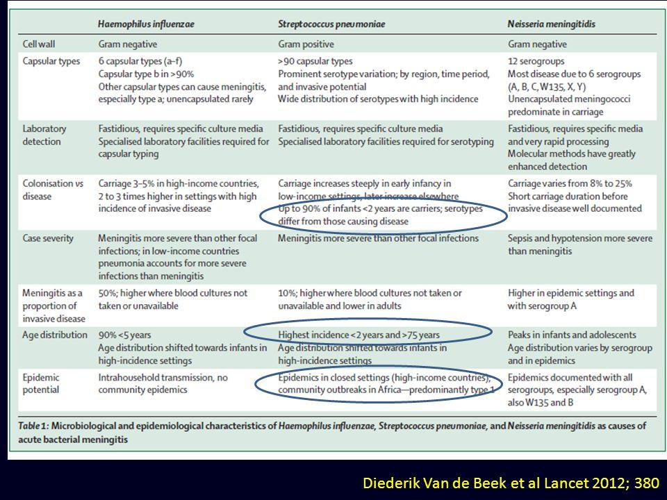 Diederik Van de Beek et al Lancet 2012; 380