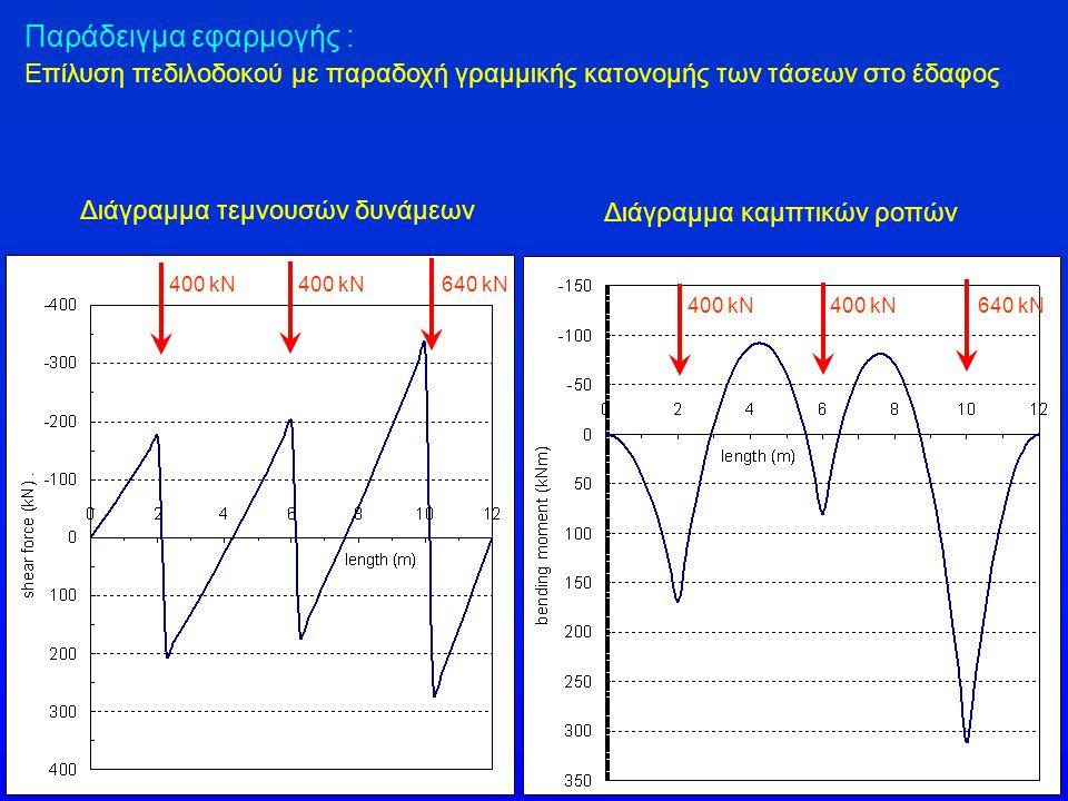 Διάγραμμα τεμνουσών δυνάμεων Διάγραμμα καμπτικών ροπών 400 kN 640 kN 400 kN 640 kN Παράδειγμα εφαρμογής : Επίλυση πεδιλοδοκού με παραδοχή γραμμικής κα
