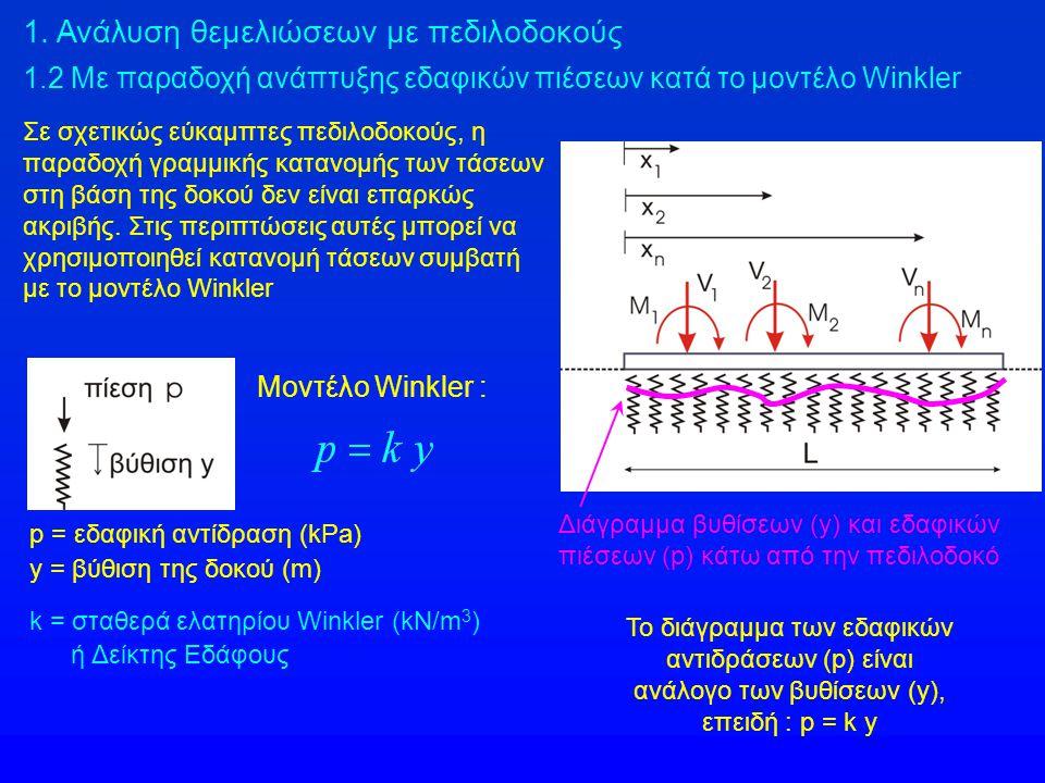 1. Ανάλυση θεμελιώσεων με πεδιλοδοκούς 1.2 Με παραδοχή ανάπτυξης εδαφικών πιέσεων κατά το μοντέλο Winkler Μοντέλο Winkler : p = εδαφική αντίδραση (kPa
