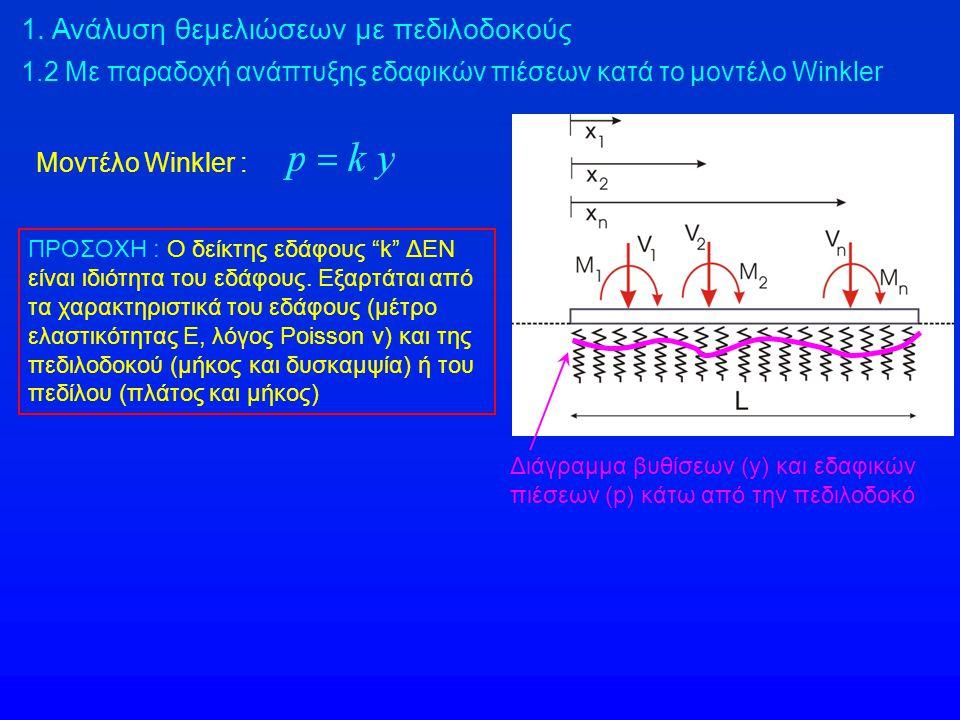 1. Ανάλυση θεμελιώσεων με πεδιλοδοκούς 1.2 Με παραδοχή ανάπτυξης εδαφικών πιέσεων κατά το μοντέλο Winkler Διάγραμμα βυθίσεων (y) και εδαφικών πιέσεων