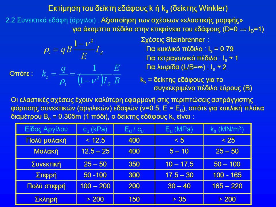 Εκτίμηση του δείκτη εδάφους k ή k s (δείκτης Winkler) 2.2 Συνεκτικά εδάφη (άργιλοι) : Αξιοποίηση των σχέσεων «ελαστικής μορφής» για άκαμπτα πέδιλα στη