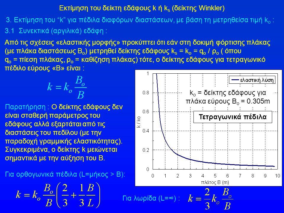 Εκτίμηση του δείκτη εδάφους k ή k s (δείκτης Winkler) Από τις σχέσεις «ελαστικής μορφής» προκύπτει ότι εάν στη δοκιμή φόρτισης πλάκας (με πλάκα διαστά