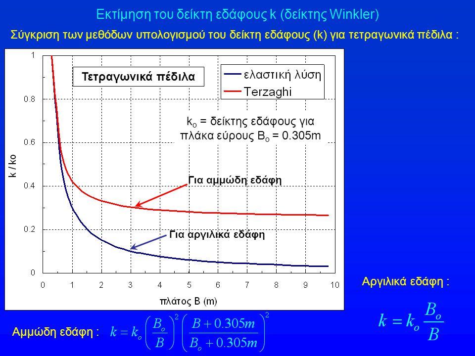 Εκτίμηση του δείκτη εδάφους k (δείκτης Winkler) Σύγκριση των μεθόδων υπολογισμού του δείκτη εδάφους (k) για τετραγωνικά πέδιλα : k o = δείκτης εδάφους